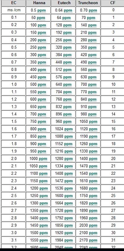 EC AND PPM CONVERSION CHART