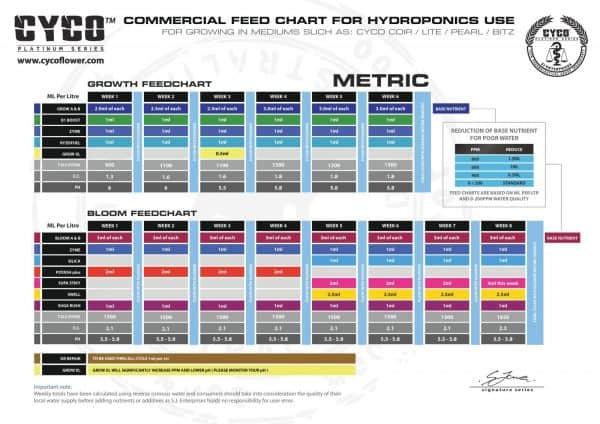 cyco nutes feed chart